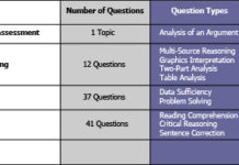 The New Integrated gmat exam pattern