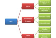GMAT Test Structure