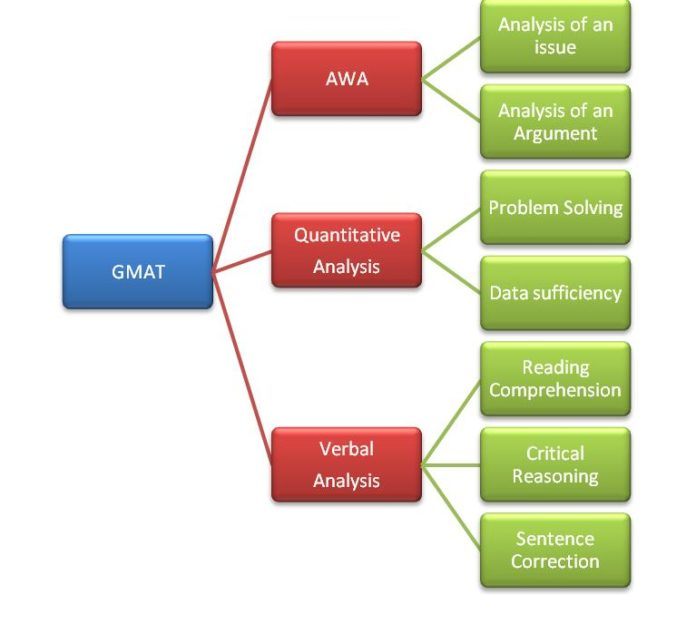 GMAT Test Structure