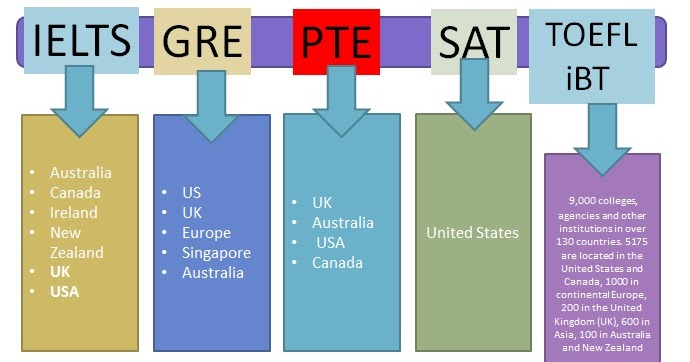 SAT ToefliBT GRE Gmat IELTS Pte Scores valid in countries