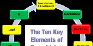10-key-elements-franchising-business